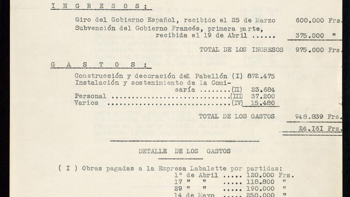 Presupuesto y gastos del Pabellón de España